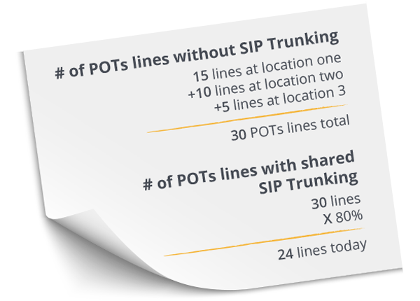 Number of POTs lines with and without SIP Trunking Note