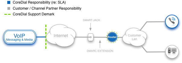 02hpbx_voip_router_support